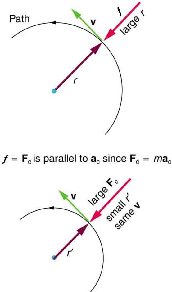 Centripetal Force College Physics
