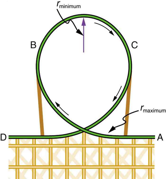 Centripetal Force College Physics