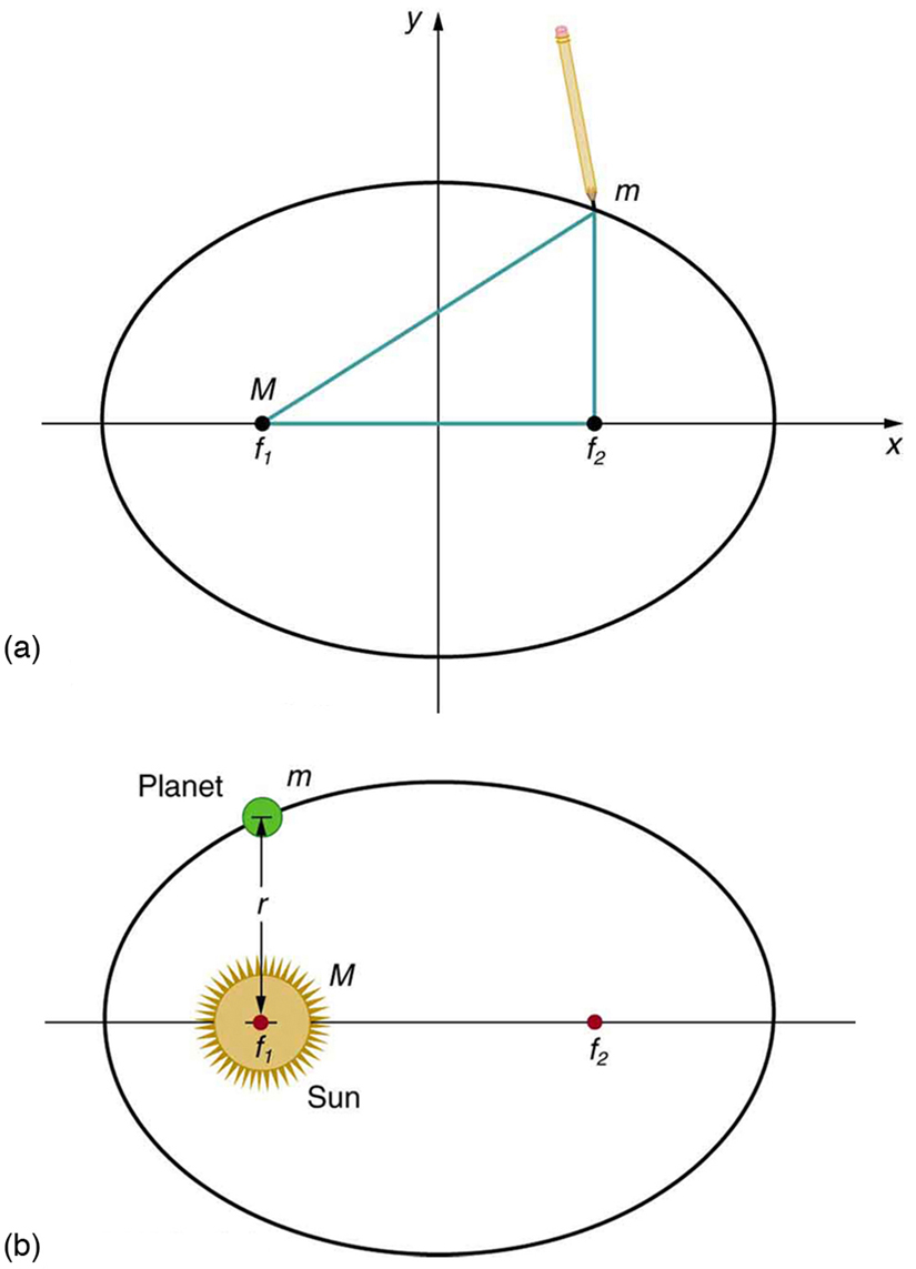 In figure a, an ellipse is shown on the coordinate axes. Two foci of the ellipse are joined to a point m on the ellipse. A pencil is shown at the point m. In figure b the elliptical path of a planet is shown. At the left focus f-one of the path the Sun is shown. The planet is shown just above the Sun on the elliptical path.