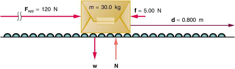 A package shown on a roller belt pushed with a force F towards the right shown by a vector F sub app equal to one hundred and twenty newtons. A vector w is in the downward direction starting from the bottom of the package and the reaction force N on the package is shown by the vector N pointing upwards at the bottom of the package. A frictional force vector of five point zero zero newtons acts on the package leftwards. The displacement d is shown by the vector pointing to the right with a value of zero point eight zero zero meters.