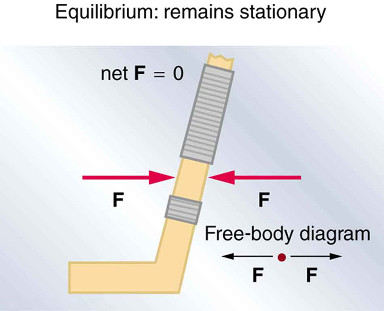 The First Condition for Equilibrium – College Physics