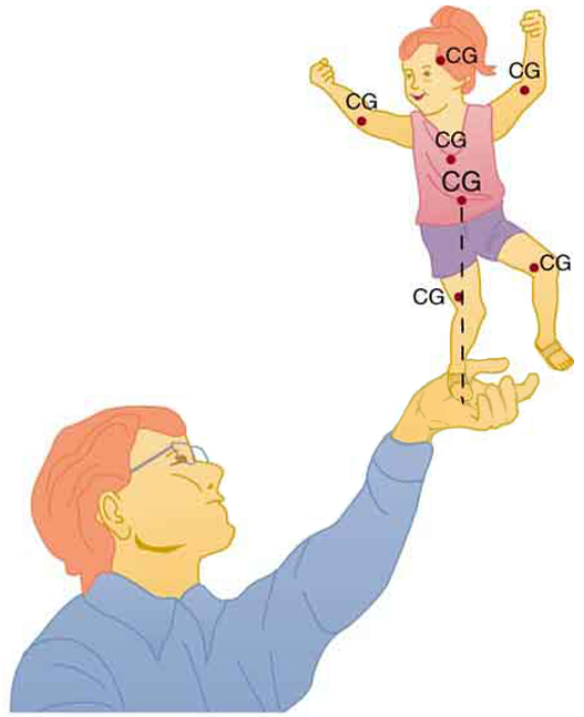 In the figure a man is shown balancing a child on his hand. The child is enjoying the activity.