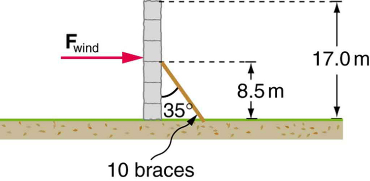 A seventeen meter high wall is standing on the ground with ten braces to support it. At the base of the figure a brown colored ground is visible. Only one brace is visible from a side. A brace makes an angle of thirty five degree with the wall. The point of contact of the brace is eight point five meters high. You have to find the force exerted by this brace on the wall to support.