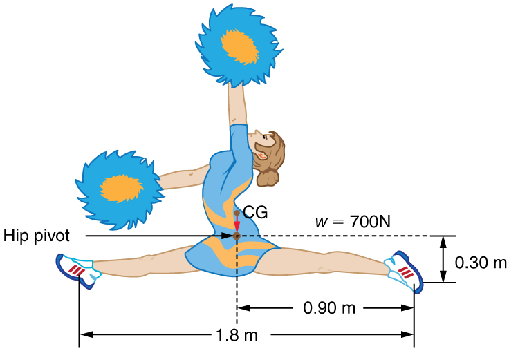 A gymnast with two pompoms in her hands is shown. One of the hand is horizontal toward left and the other is vertical. The gymnast is attempting to perform a full split. The span of her legs is one point eight meters, and the distance of one foot from the center of gravity is zero point nine meters. The weight of the girl is labeled as seven hundred newtons. The vertical distance of one foot from the center of gravity is zero point three zero meter.