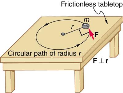 Dynamics of Rotational Motion: Rotational Inertia – College