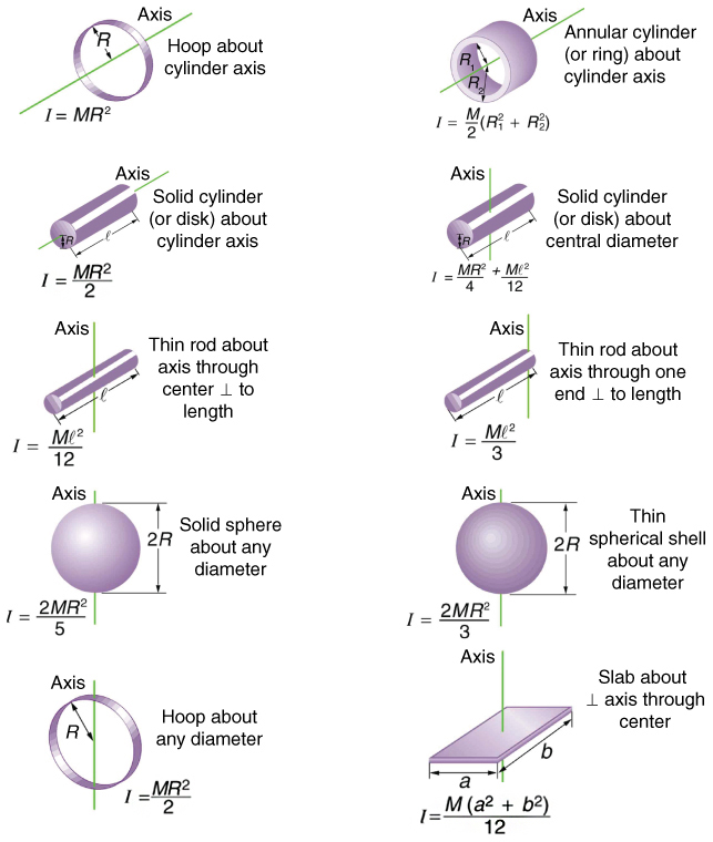 Dynamics Of Rotational Motion Rotational Inertia College