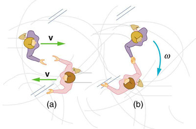 Figure a shows two skaters from the top view approaching each other from opposite directions with velocity v. In figure b two skaters then lock their right hands and start to spin in the clockwise direction with angular velocity omega.