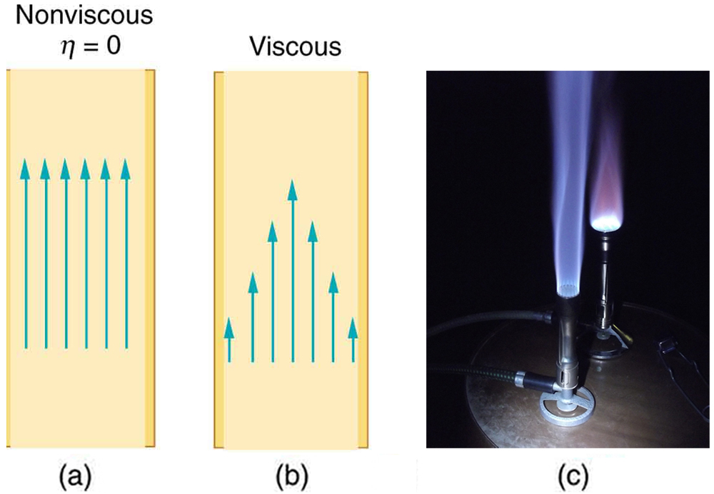 Viscosity and Laminar Flow