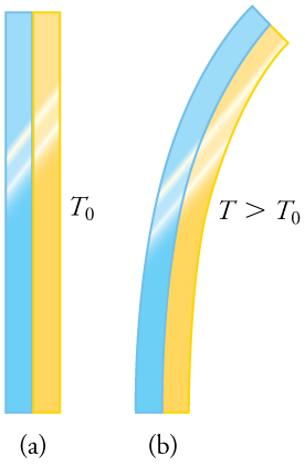 This figure has two parts, each of which shows a blue metallic strip attached lengthwise to a yellow metallic strip, thus forming a bimetallic strip. In part a, the bimetallic strip is straight and oriented vertically, and its temperature is given as T sub 0. In part b, the bimetallic strip is curving rightward away from the vertical, and its temperature is given as T, which is greater than T sub 0.