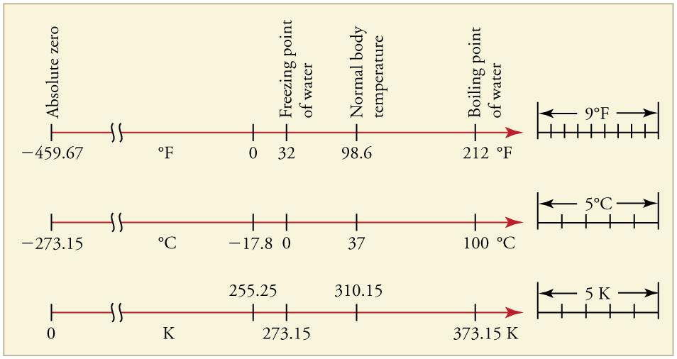 Temperature College Physics