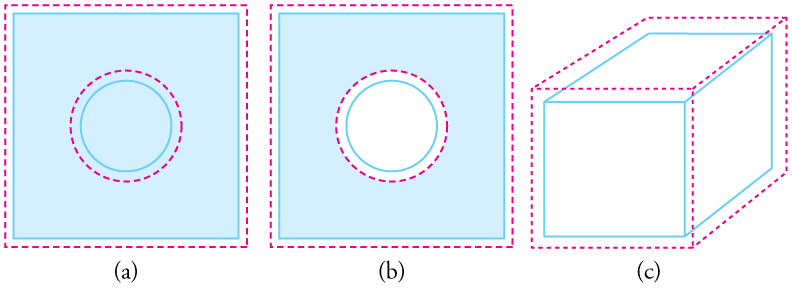 Part a shows the outline of a flat metal plate before and after expansion. After expansion, it has the same shape and ratio of dimensions as before, but it takes up a greater area. Part b shows the outline of a flat metal plate with a hole in it, before and after expansion. The hole expands. Part c shows the outline of a rectangular box before and after expansion. After expansion, the box has the same proportions as before expansion, but it has a greater volume.