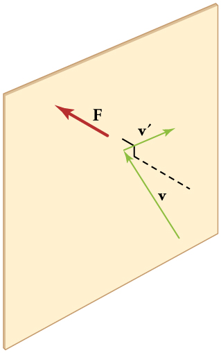 A green vector v, representing a molecule colliding with a wall, is pointing at the surface of a wall at an angle. A second vector v primed starts at the point of impact and travels away from the wall at an angle. A dotted line perpendicular to the wall through the point of impact represents the component of the molecule's momentum that is perpendicular to the wall. A red vector F is pointing into the wall from the point of impact, representing the force of the molecule hitting the wall.