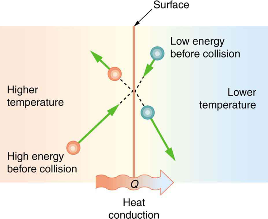 Conduction – College Physics