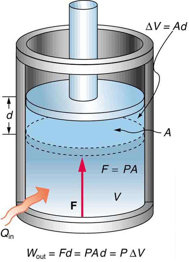 The diagram shows an isobaric expansion of a gas filled cylinder held vertically. V is the volume of gas in the cylinder. A is the area of cross section of the cylinder. The cylinder has a movable piston with a rod attached to it at the top of the cylinder. A heat Q sub in is shown to enter the cylinder from below. A force F equals P times A is shown to act upward from the bottom of the cylinder. The piston is shown to have been displaced by a vertical distance d upward. The volume displaced is given by delta V equals A times d. The work output shown as W sub out is equal to F times d, which is also equal to P times A times d, which in turn equals P times delta V.