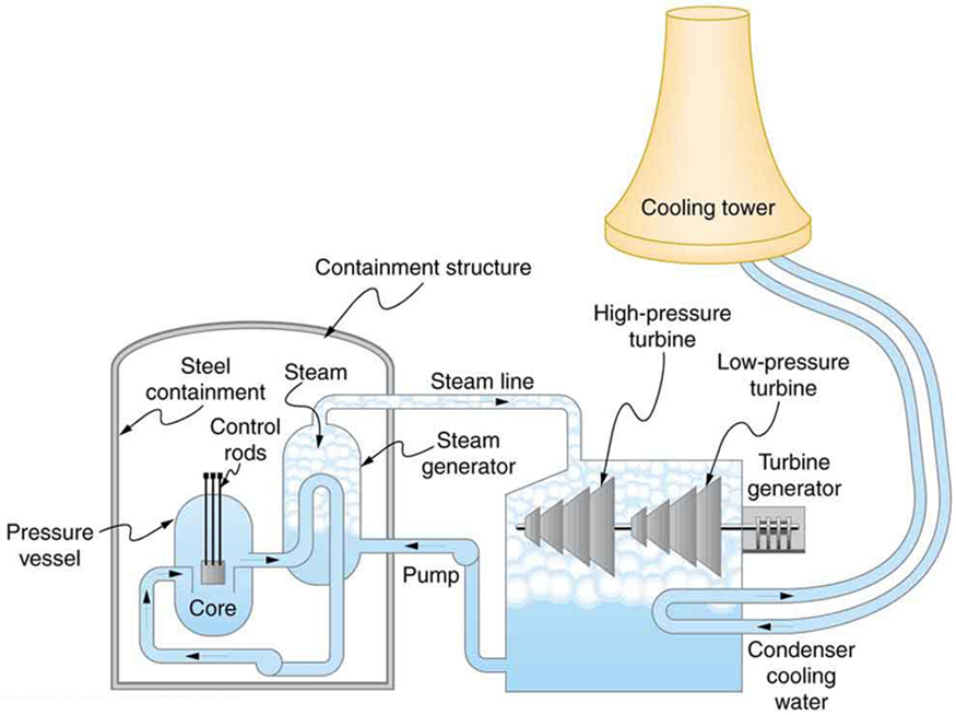 Diagram shows a schematic diagram of a pressurized water nuclear reactor and the steam turbines that convert work into electrical energy. There is a pressure vessel in the middle, dome shaped at the ends. This has a nuclear core in it. The core is a small square in the center of the reactor. Control rods are shown as sticks of equal length attached to the core. The pressure vessel has some coolant tubes passing through it and then back to a steam chamber. These coolant tubes contain a coolant liquid that transports the heat from the pressure vessel to the steam chamber. This whole system is enclosed in another dome shaped containment structure of steel. The water supply to steam chamber and the steam outlet are seen to come out of this chamber. This steam is now shown to run two steam turbines, one a high pressure one and another low pressure one. The turbines are nearly triangular and segmented in shape. The steam turbine in turn generates power using a turbine generator, which is attached to the turbine system. The turbines are again housed in another chamber which gets the steam from the steam chamber and return the steam as water back to the steam chamber with pipes. A coolant tower is shown near the turbine system, which is shown to supply cool water in tubes to the turbine system to cool the steam back to water.