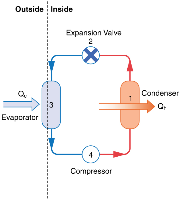 applications of thermodynamics heat pumps and refrigeratorsthe diagram shows a diagram of a heat pump there are four components connected by