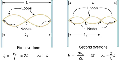 first overtone is shown as the wave length if lambda two is L and there are three nodes and two antinodes in the figure. For first overtone the frequency f two is equal to two times f one.