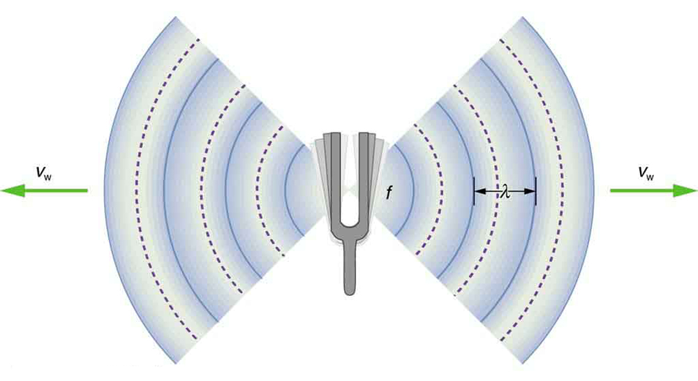 Speed Of Sound Frequency And Wavelength College Physics