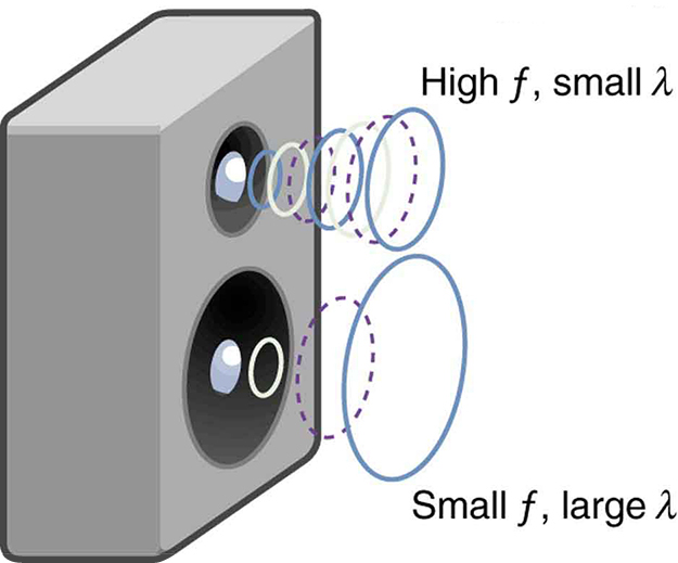 Speed of Sound, Frequency, and Wavelength – College Physics