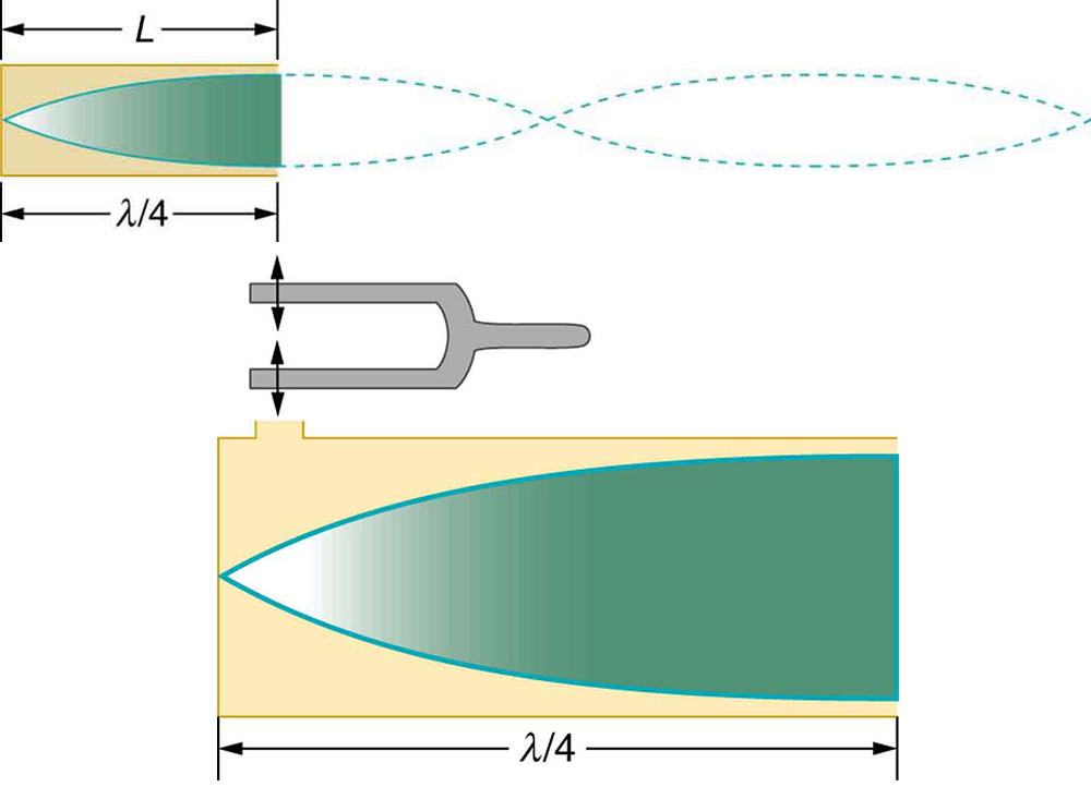 Sound Interference And Resonance Standing Waves In Air Columns