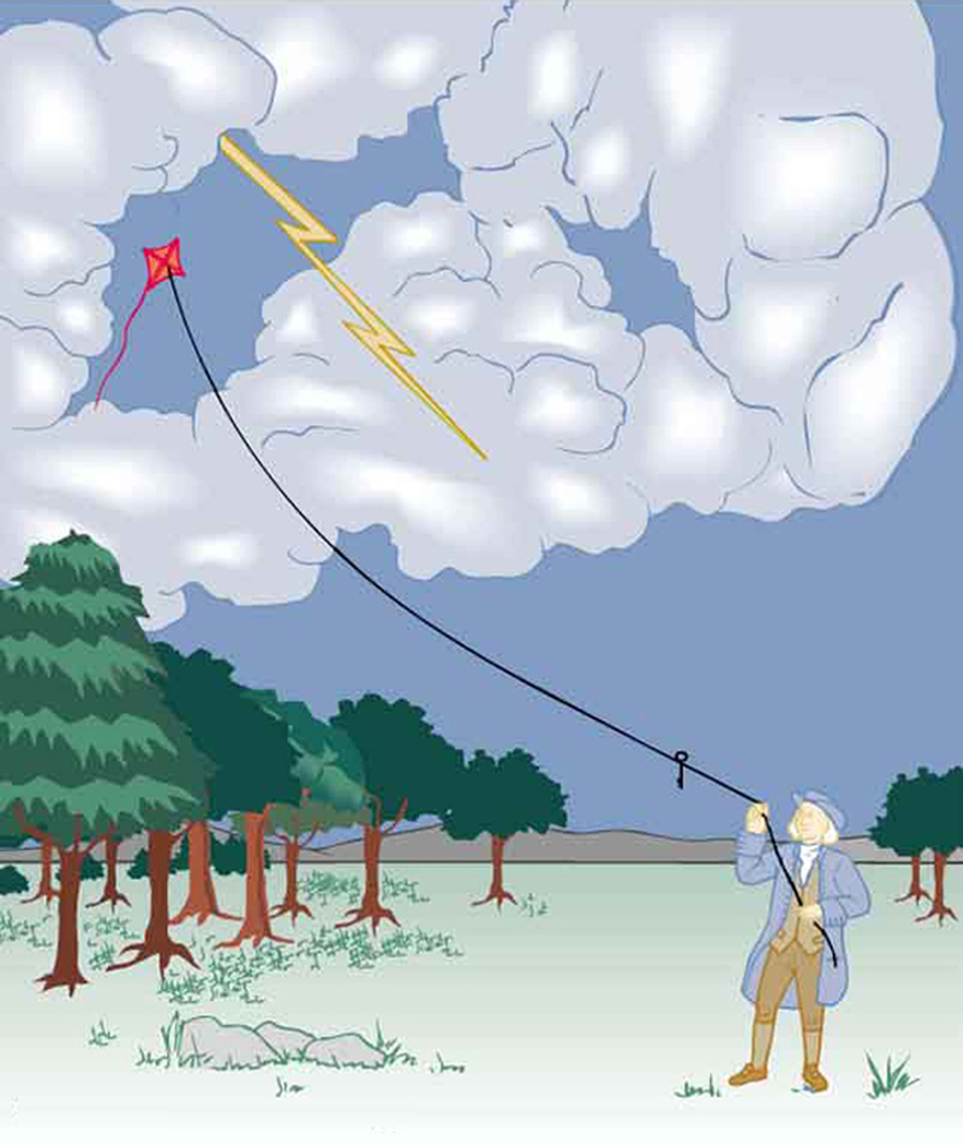 Benjamin Franklin is shown flying a kite and lightning is observed. A metal key is attached to the string.