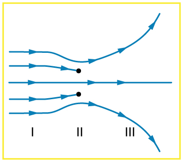 Five field lines represented by long arrows horizontally from left to right are shown. Two arrows diverge from other three, one arrow runs straight toward right and two arrows end abruptly.