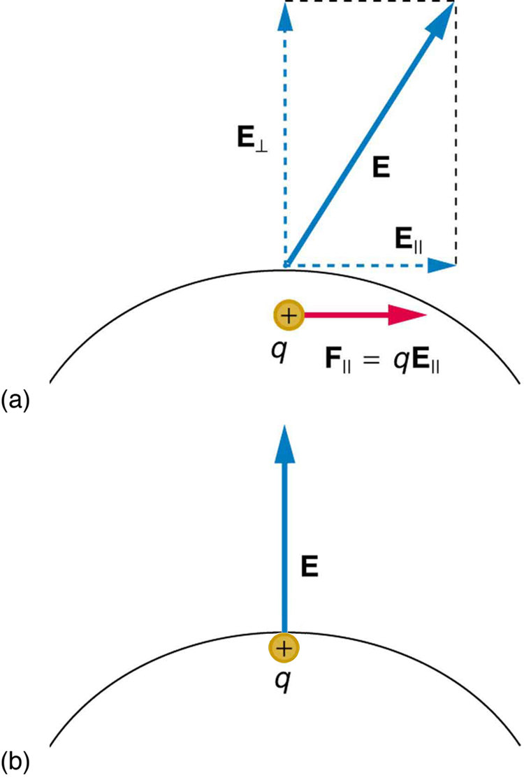 Conductors And Electric Fields In Static Equilibrium College Physics Free Body Diagrams Examples Science Dynamics Showme Part A An Field E Exists At Some Angle With The Horizontal Applied