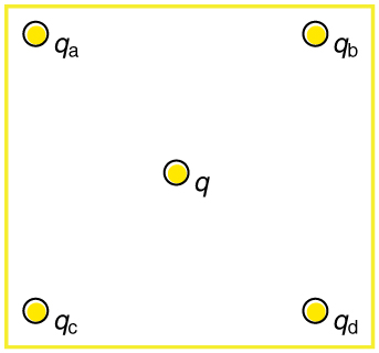 Four point charges, one is q a, second is q b, third is q c, and fourth is q d, lie on the corners of a square. q is located at its center.