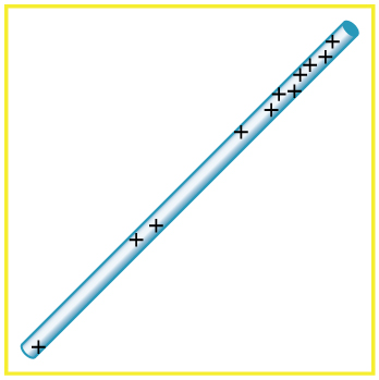 A positively charged rod with a concentration of positive charges near the top and a few in the middle.