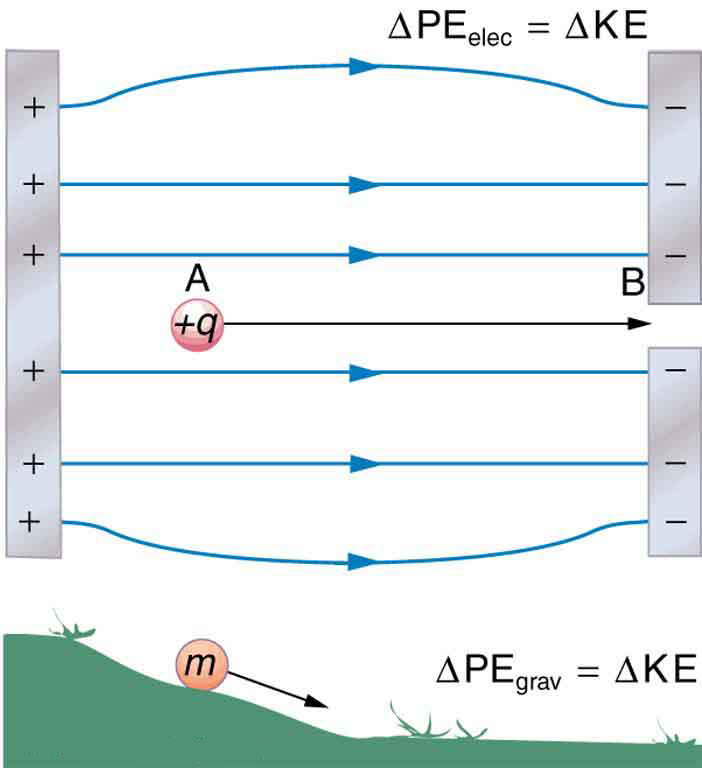 A charge plus q moves from a positive to a negative sheet of charge. The change in the electric potential energy equals the change in kinetic energy. This is similar to the change from gravitational potential energy to kinetic energy when an object of mass m rolls downhill.