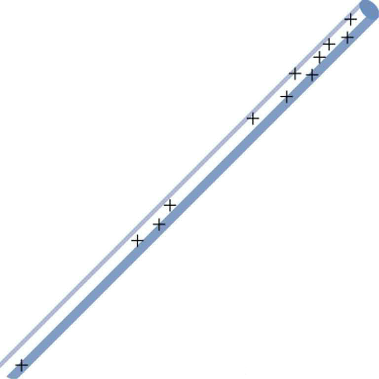 A rod marked with many plus symbols to indicate electric charge. Most of the pluses are concentrated near one end of the rod. A few are in the middle and one is at the other end.