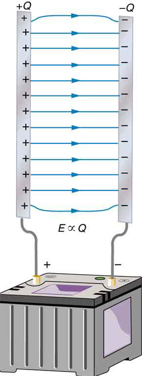 Two metal plates are positioned vertically facing each other. The plates are the conducting parts of a capacitor. The plate on the left-hand side is connected to the positive terminal of a battery, and the plate on the right-hand side is connected to the negative terminal of the battery. There is an electric field between the two plates of the capacitor. The electric field lines emanate from the positively charged plate and end on the negatively charged plate. The electric field E is proportional to the charge Q.