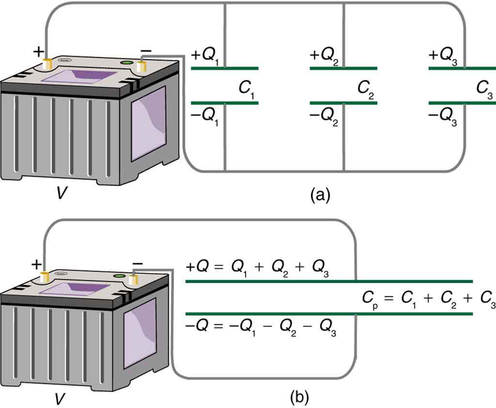Capacitors In Series And Parallel College Physics Seriesparallel Combined Battery Bank Wiring Diagram Part A Of The Figure Shows Three Connected To Each Other