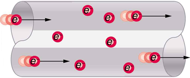 Negatively charged electrons move through a conducting wire. Two electrons are shown entering the wire from one end, and two electrons are shown leaving the wire at the other end. The direction of movement of charge is indicated by arrows along the length of the wire toward the right. Some electrons are shown inside the wire.