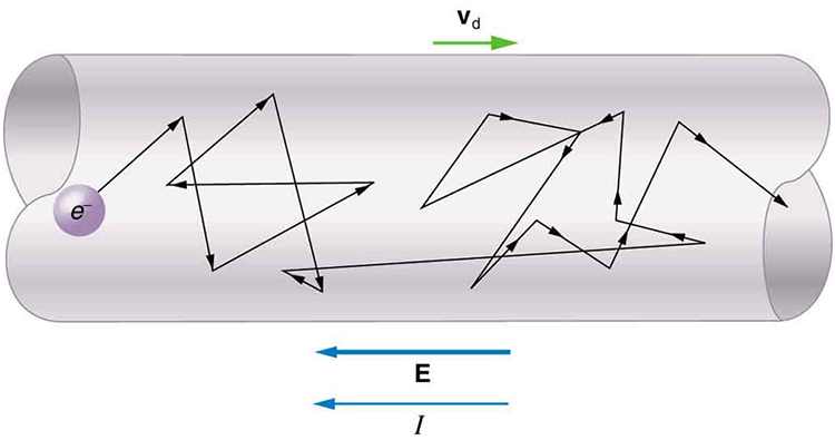 The diagram shows a section of a conducting wire. A free electron is shown in the wire, and the path of the electron is shown as zigzag arrows along the length of the wire. The path is shown beginning at one end of the wire and ending at the other end. The drift velocity, v sub d, is indicated by an arrow toward the right, opposite the direction of the electric field E and the current I.