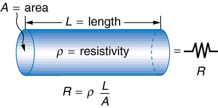 Resistance and resistivity college physics a cylindrical conductor of length l and cross section a is shown the resistivity of keyboard keysfo Image collections