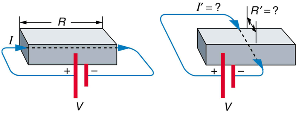 Part a of the figure shows a voltage V applied along the length of a rectangular bar using a battery. The current is shown to emerge from the positive terminal, pass along the length of the rectangular bar, and enter the negative terminal of the battery. The resistance of the rectangular bar along the length is shown as R and the current is shown as I. Part b of the figure shows a voltage V applied along the width of the same rectangular bar using a battery. The current is shown to emerge from the positive terminal, pass along the width of the rectangular bar, and enter the negative terminal of the battery. The resistance of the rectangular bar along the width is shown as R prime, and the current is shown as I prime.