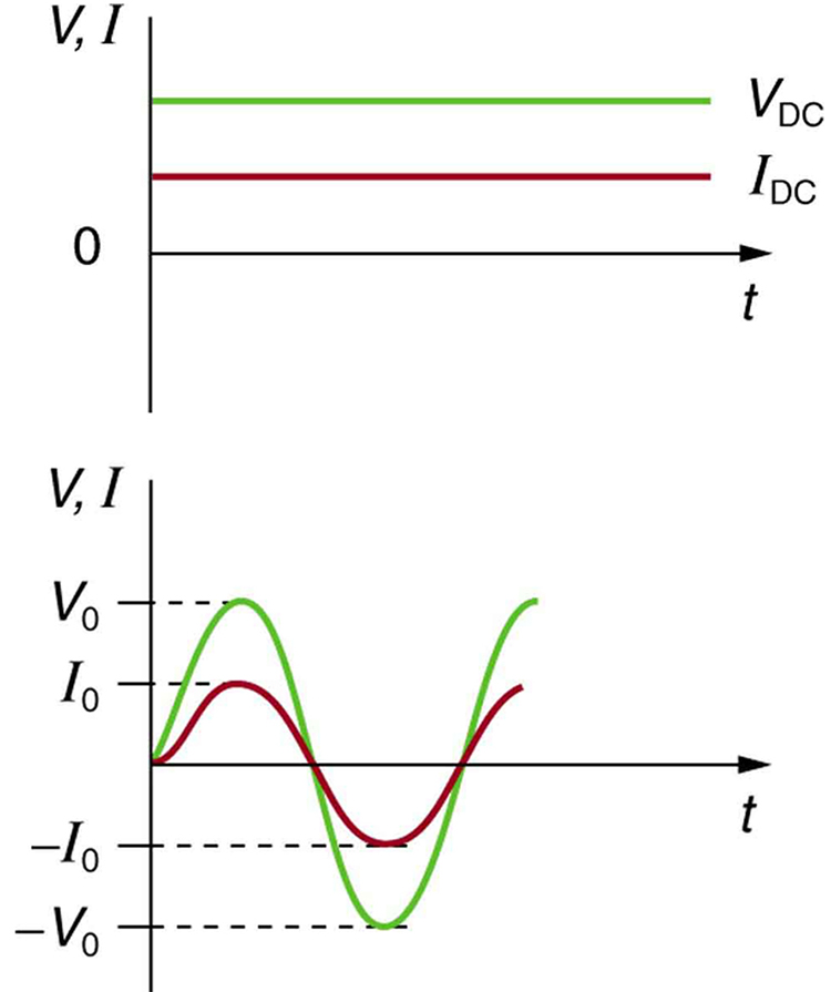 Part a shows a graph of voltage V and current I versus time for a D C source. The time is along the x axis and V and I are along the y axis. The graph shows that the voltage V sub D C and the current I sub D C do not vary with time. Part b shows the variation of voltage V and current I with time for an A C source. The time is along the horizontal axis and V and I are along the vertical axis. The graph for I is a progressing sine wave with a peak value I sub zero on the positive y axis and negative I sub zero on the negative y axis. The graph for V is a progressing sine wave with a higher amplitude than the current curve with a peak value V sub zero on the positive y axis and negative V sub zero on the negative y axis. The peak values of the voltage and current sine waves occur at the same time because they are in phase.