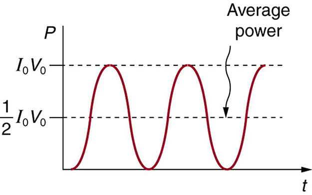Figure_21_05_04 alternating current versus direct current college physics