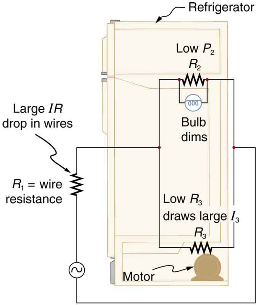 Resistors In Series And Parallel College Physics House Wiring On Big Steps Building Change Our To 12 Volt Dc Wires Reduces The Voltage Across Light A Conceptual Drawing Showing Refrigerator With Its Motor Bulbs Connected Household