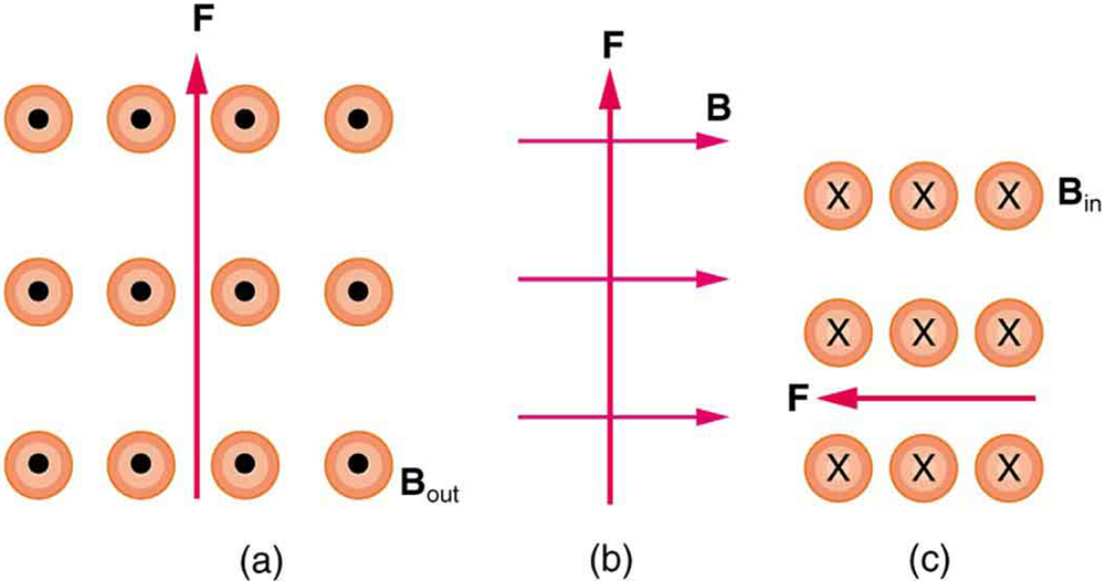 Figure a shows the force vector pointing up and B out of the page. Figure b shows the F vector pointing up and the B vector pointing to the right. Figure c shows the F vector pointing to the left and the B vector pointing into the page.