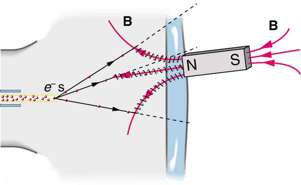 Force on a Moving Charge in a Magnetic Field: Examples and