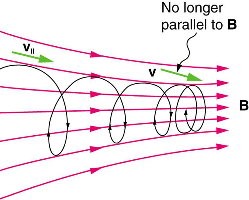 Force on a moving charge in a magnetic field examples and diagram showing charged particles moving with velocity v along magnetic field lines the velocity vector ccuart Images