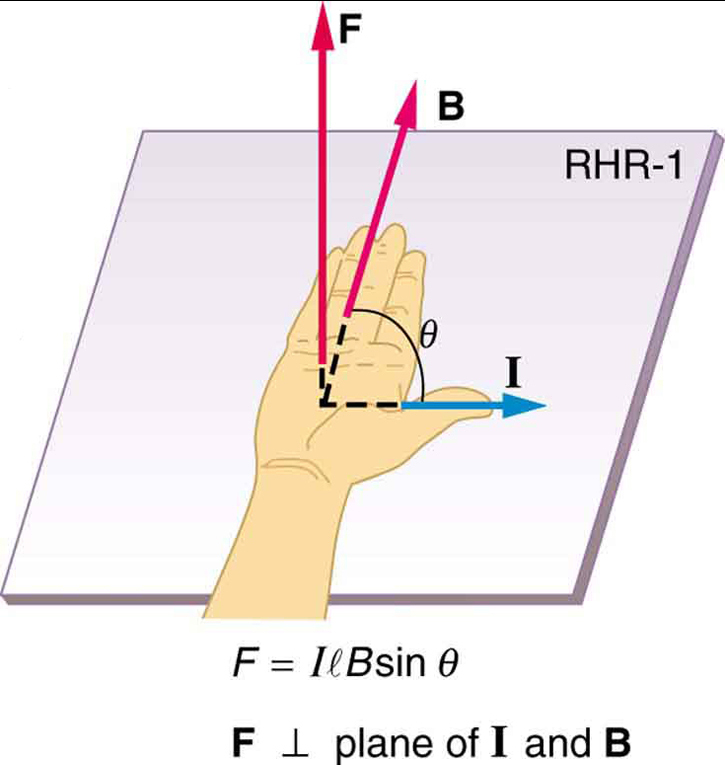 Magnetic Force on a Current-Carrying Conductor – College Physics