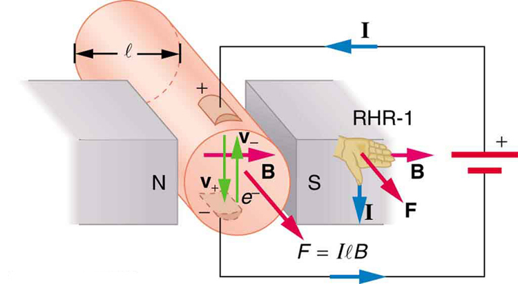 magnetic force on a current carrying conductor college physics rh opentextbc ca