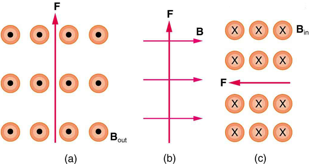 Figure a shows magnetic field B out of the page and force F upward. Figure b shows B toward the right and F upward. Figure c shows B into the page and F toward the left.