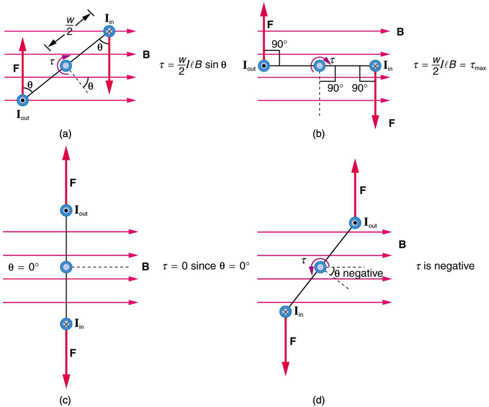 Torque On A Current Loop Motors And Meters College Physics Circle Diagram Of An Induction Motor Its Construction Significance Showing Carrying From The Top Four Different Times As