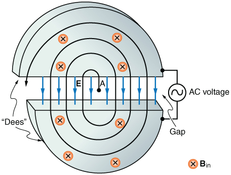 Diagram of a cyclotron.