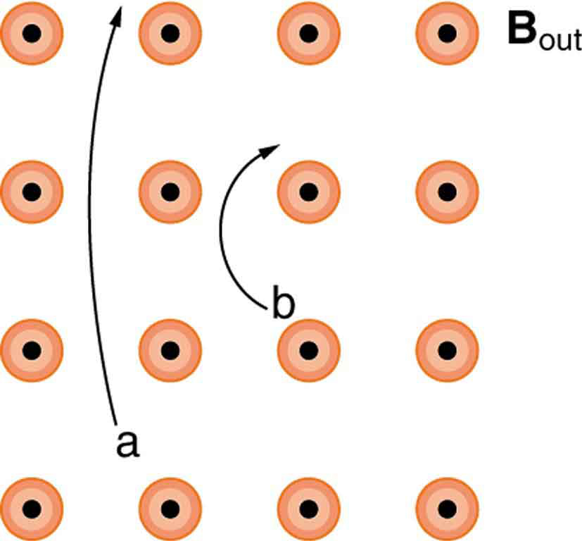 Diagram showing magnetic field lines out of the page. Charge a curves clockwise with a large radius as it moves from the bottom to the top of the diagram. Charge b curves clockwise with a much smaller radius as it moves from lower middle to upper middle of the diagram.
