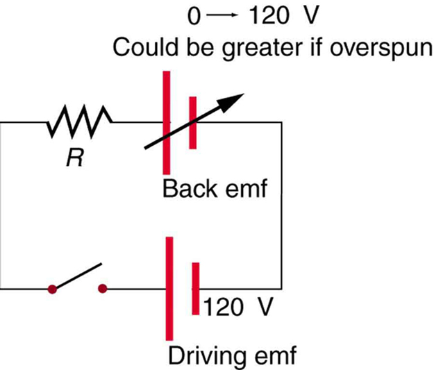Back Emf – College Physics